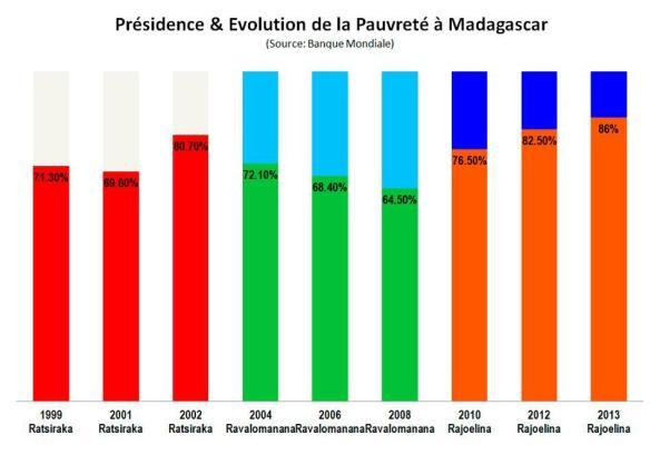 Présidence et évolution de la pauvreté à Madagascar